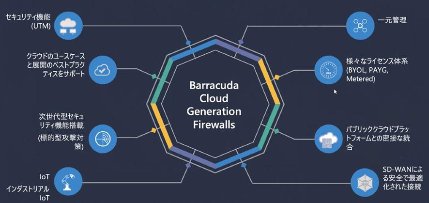 【レポート】「Azure Virtual WAN x Barracuda CloudGen Firewallで実現する大規模拠点間接続」セミナー のページ写真 8