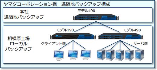 株式会社ヤマダコーポレーション~Barracuda Backup 導入事例 のページ写真 3