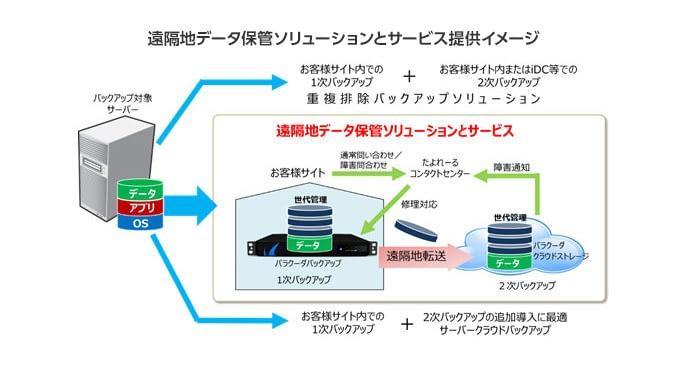 【大塚商会】遠隔地データ保管ソリューションを強化 ~バラクーダバックアップとクラウドストレージへのデータ保護運用をワンストップで支援~ のページ写真 1