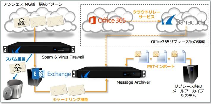アンジェス株式会社~Barracuda Message Archiver 導入事例 のページ写真 3
