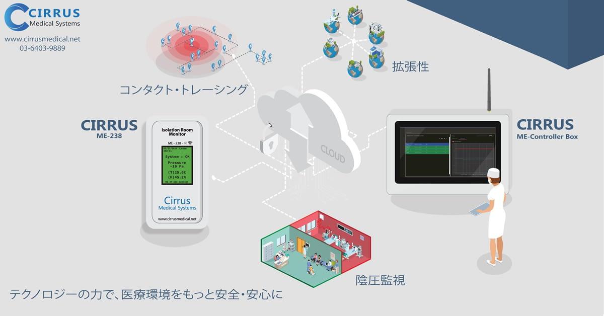 シーラス・コンサルティングがバラクーダネットワークスの協力で、新型コロナウィルス(COVID-19)の感染リスクから医療従事者を守るIoTソリューション「医療環境IoTプラットフォーム(ME IoT Platform)」を展開 のページ写真 1
